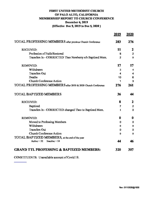 2020 Membership Report