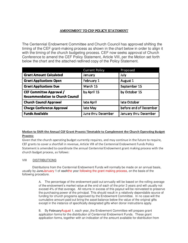 AMENDMENT TO CEF POLICY STATEMENT 12 5 2020